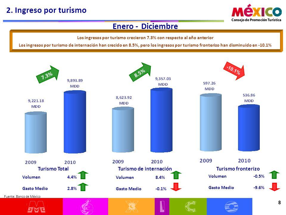 8 Enero - Diciembre Volumen 4.4% Gasto Medio 2.8% Los ingresos por turismo crecieron 7.3% con respecto al año anterior Los ingresos por turismo de internación han crecido en 8.5%, pero los ingresos por turismo fronterizo han disminuido en -10.1% Turismo TotalTurismo de internaciónTurismo fronterizo Volumen 8.4% Gasto Medio -0.1% Volumen -0.5% Gasto Medio -9.6% 2.