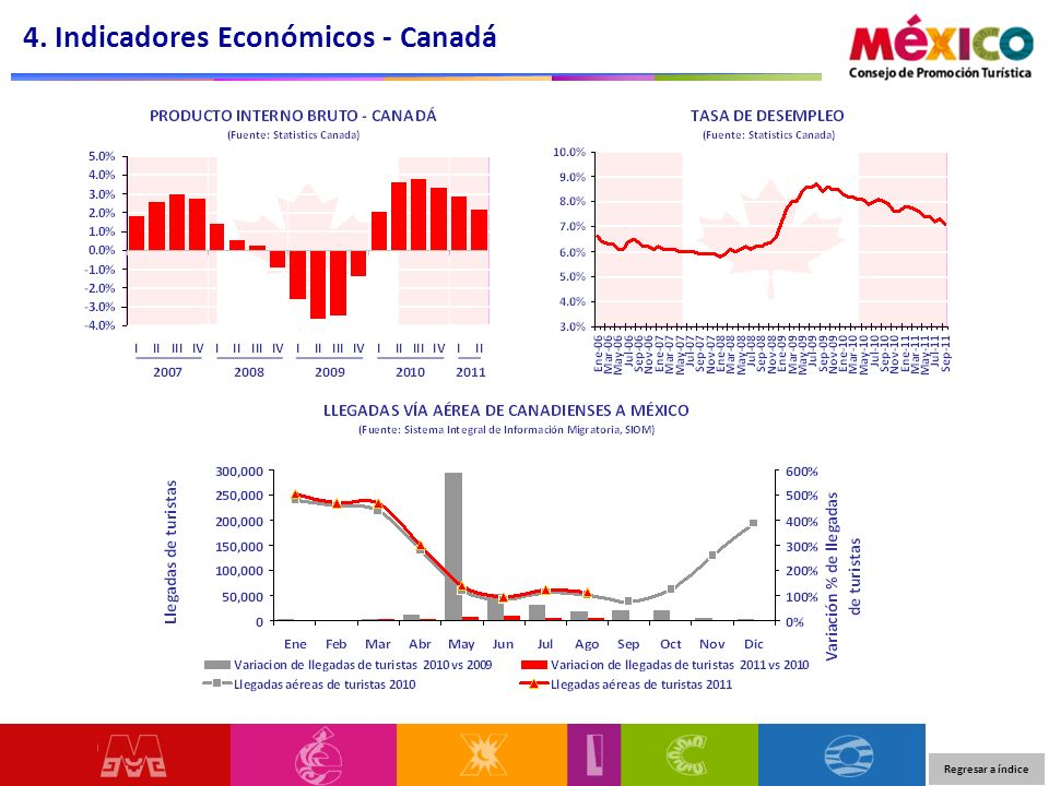 4. Indicadores Económicos - Canadá Regresar a índice