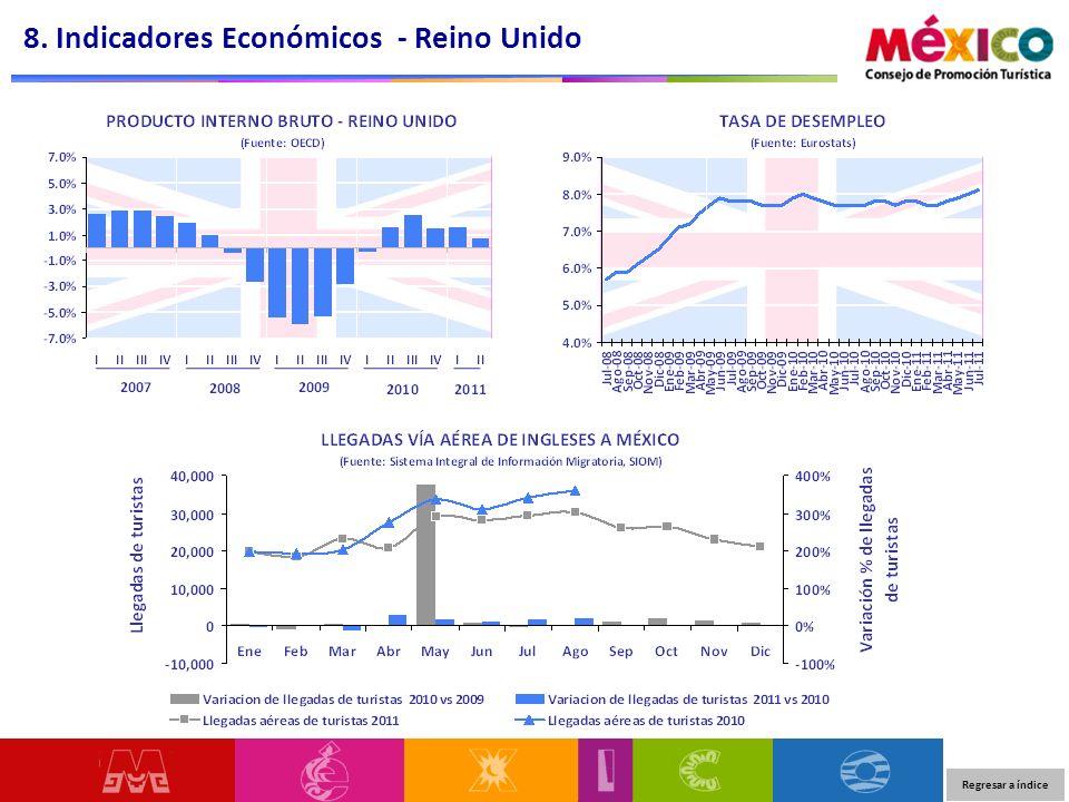 8. Indicadores Económicos - Reino Unido Regresar a índice