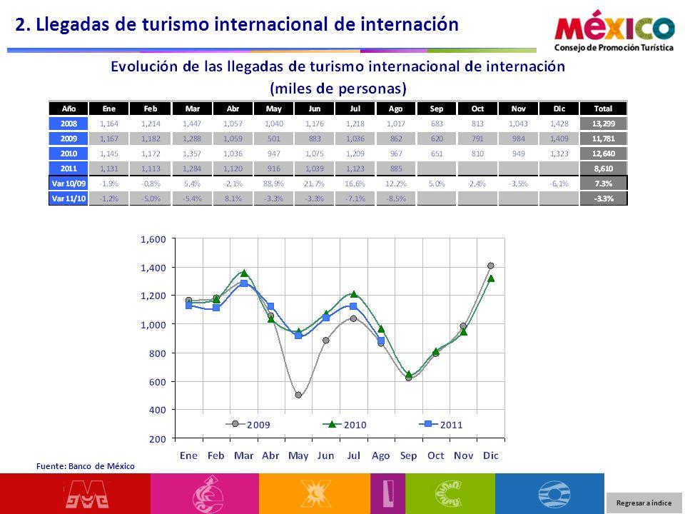 Regresar a índice Fuente: Banco de México 2. Llegadas de turismo internacional de internación