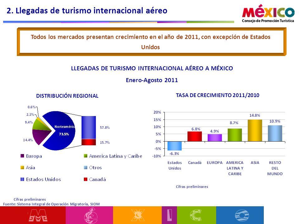 LLEGADAS DE TURISMO INTERNACIONAL AÉREO A MÉXICO Enero-Agosto 2011 DISTRIBUCIÓN REGIONAL TASA DE CRECIMIENTO 2011/2010 Todos los mercados presentan cr