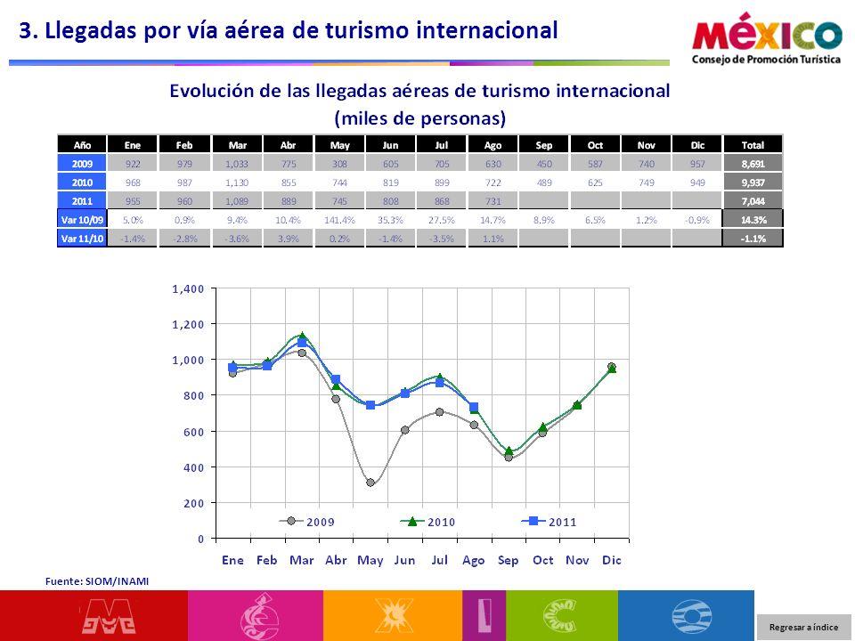 Regresar a índice 3. Llegadas por vía aérea de turismo internacional Fuente: SIOM/INAMI