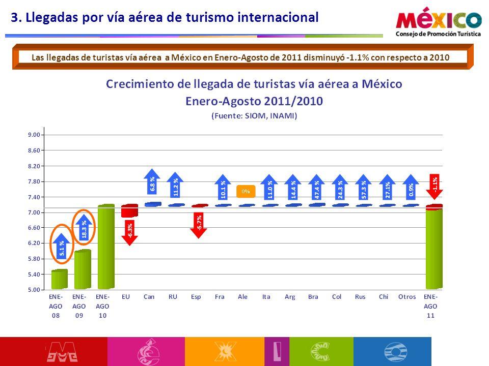 3. Llegadas por vía aérea de turismo internacional Las llegadas de turistas vía aérea a México en Enero-Agosto de 2011 disminuyó -1.1% con respecto a