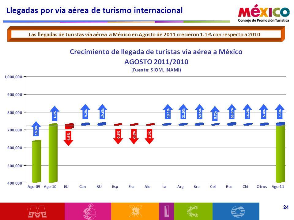 Llegadas por vía aérea de turismo internacional 24 Las llegadas de turistas vía aérea a México en Agosto de 2011 crecieron 1.1% con respecto a 2010