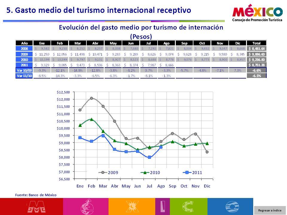 Regresar a índice 5. Gasto medio del turismo internacional receptivo Fuente: Banco de México