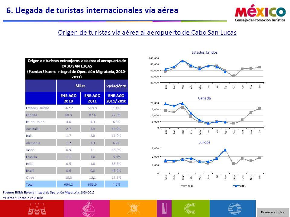 Origen de turistas vía aérea al aeropuerto de Cabo San Lucas 6. Llegada de turistas internacionales vía aérea Regresar a índice *Cifras sujetas a revi