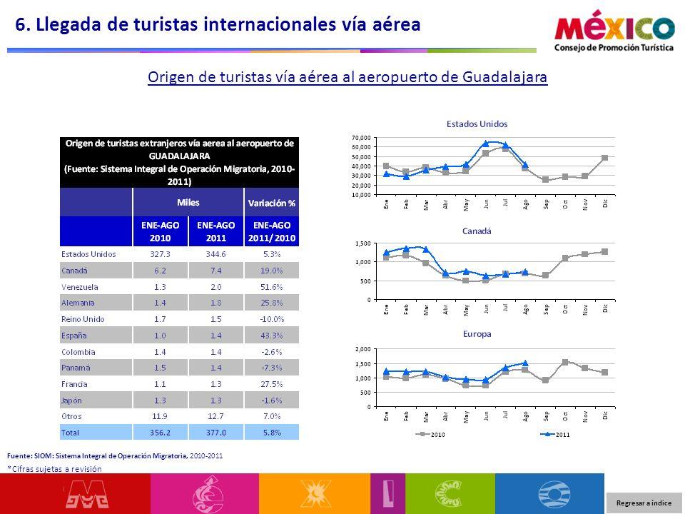 Origen de turistas vía aérea al aeropuerto de Guadalajara 6. Llegada de turistas internacionales vía aérea Regresar a índice *Cifras sujetas a revisió