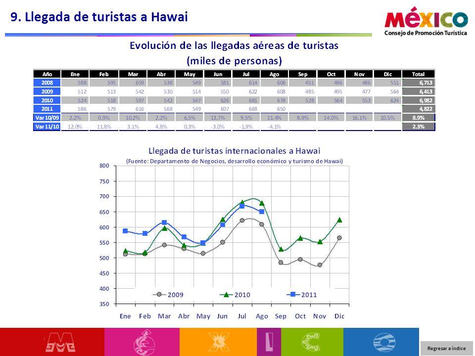 9. Llegada de turistas a Hawai Regresar a índice
