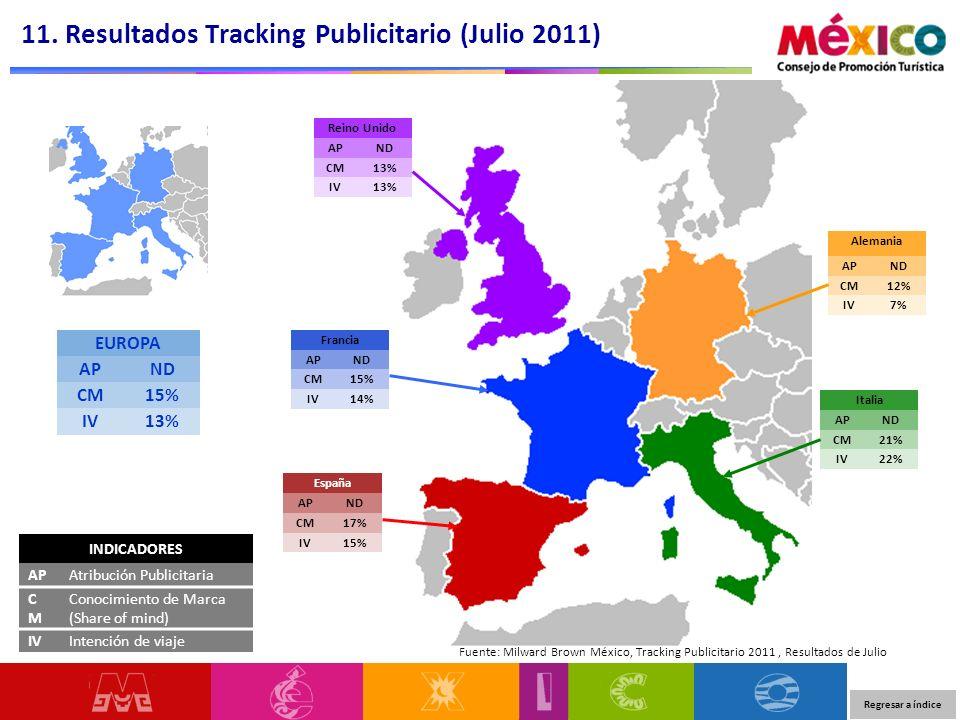 11. Resultados Tracking Publicitario (Julio 2011) EUROPA APND CM15% IV13% Fuente: Milward Brown México, Tracking Publicitario 2011, Resultados de Juli