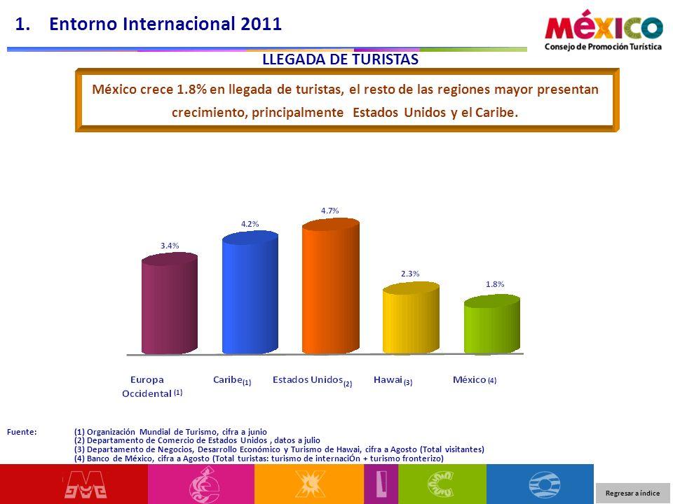 LLEGADA DE TURISTAS Fuente: (1) Organización Mundial de Turismo, cifra a junio (2) Departamento de Comercio de Estados Unidos, datos a julio (3) Depar