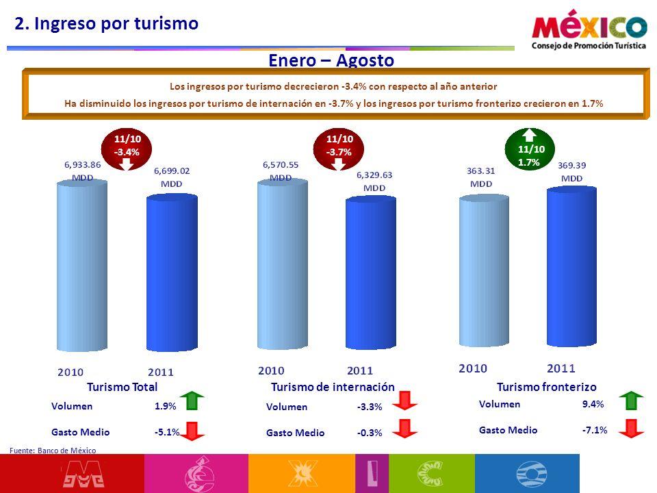 Enero – Agosto Volumen 1.9% Gasto Medio -5.1% Los ingresos por turismo decrecieron -3.4% con respecto al año anterior Ha disminuido los ingresos por t