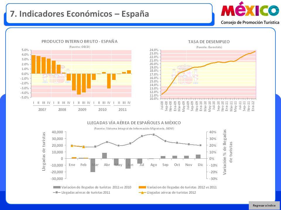 7. Indicadores Económicos – España Regresar a índice