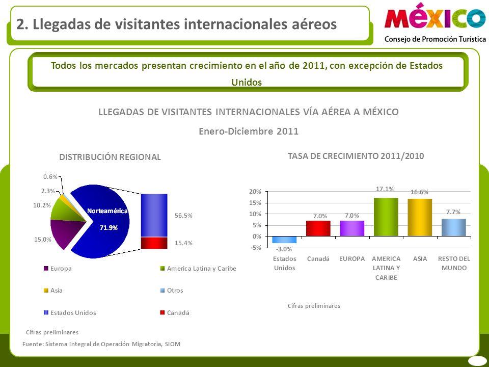 LLEGADAS DE VISITANTES INTERNACIONALES VÍA AÉREA A MÉXICO Enero-Diciembre 2011 DISTRIBUCIÓN REGIONAL TASA DE CRECIMIENTO 2011/2010 Todos los mercados presentan crecimiento en el año de 2011, con excepción de Estados Unidos Fuente: Sistema Integral de Operación Migratoria, SIOM 2.