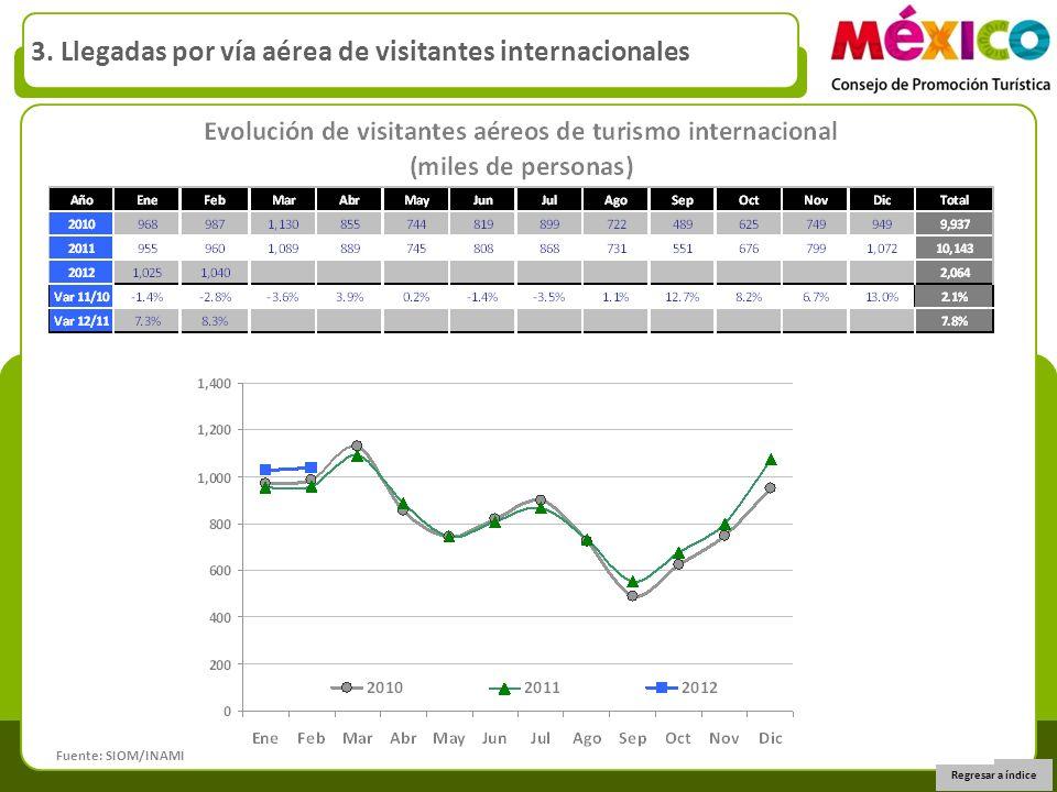 Regresar a índice 3. Llegadas por vía aérea de visitantes internacionales Fuente: SIOM/INAMI