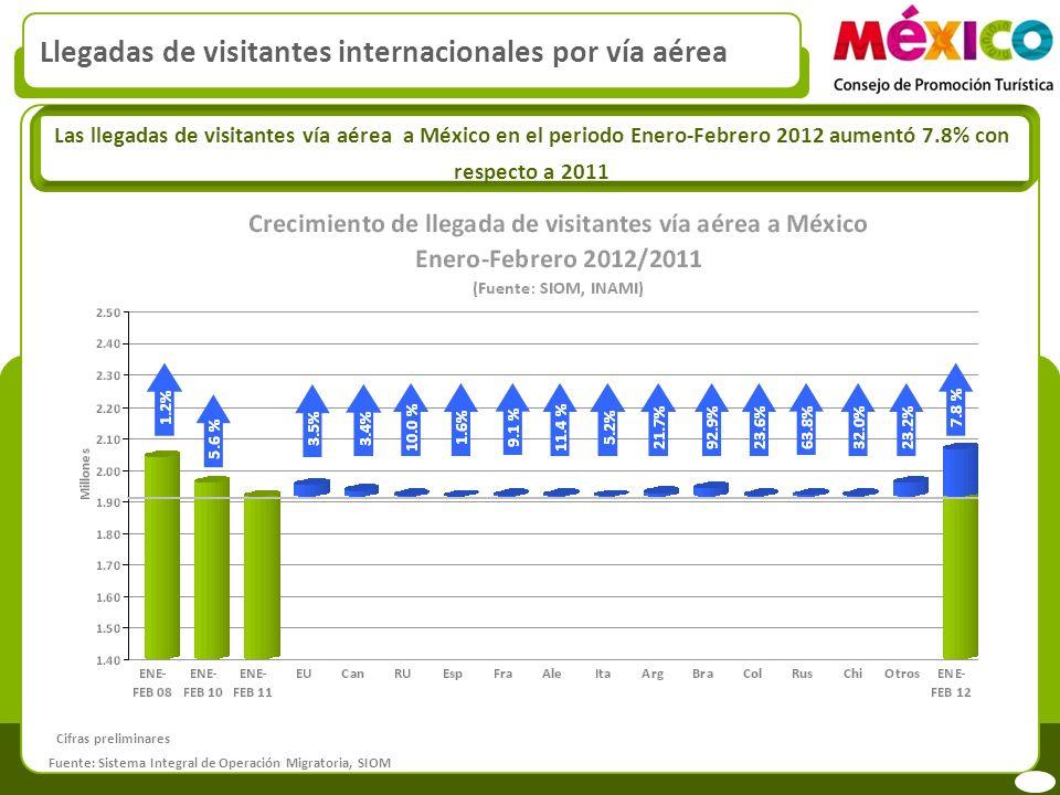 Llegadas de visitantes internacionales por vía aérea Las llegadas de visitantes vía aérea a México en el periodo Enero-Febrero 2012 aumentó 7.8% con respecto a 2011 Fuente: Sistema Integral de Operación Migratoria, SIOM Cifras preliminares