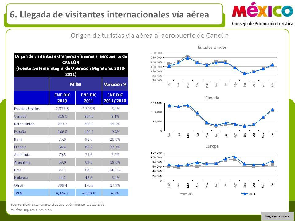 Origen de turistas vía aérea al aeropuerto de Cancún 6. Llegada de visitantes internacionales vía aérea Regresar a índice *Cifras sujetas a revisión F