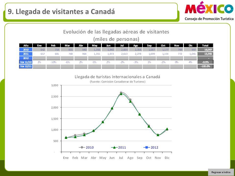9. Llegada de visitantes a Canadá Regresar a índice