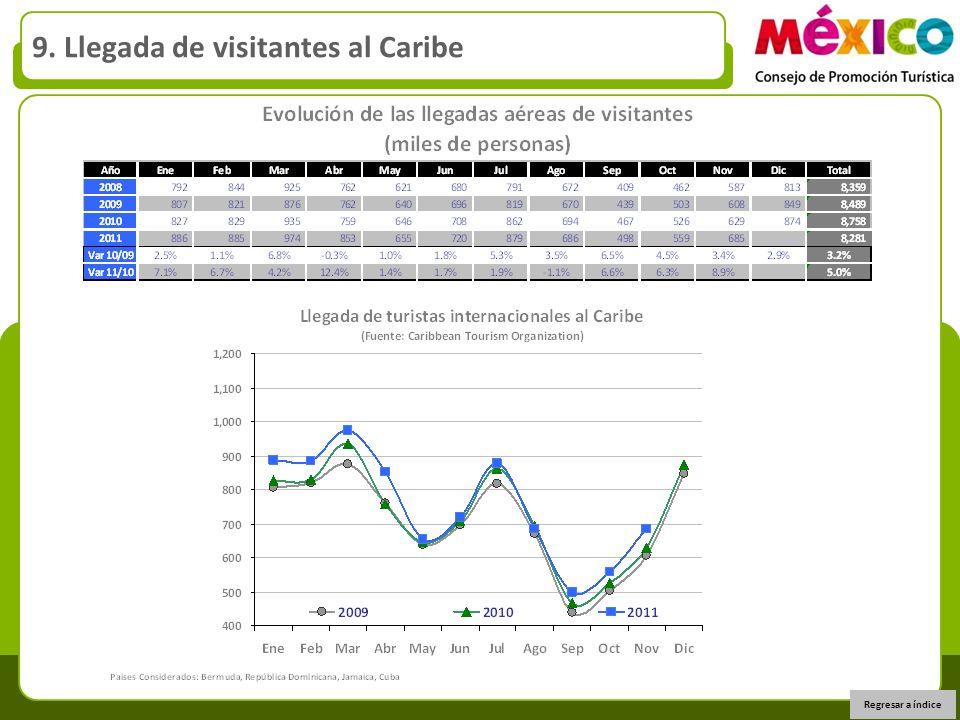 9. Llegada de visitantes al Caribe Regresar a índice