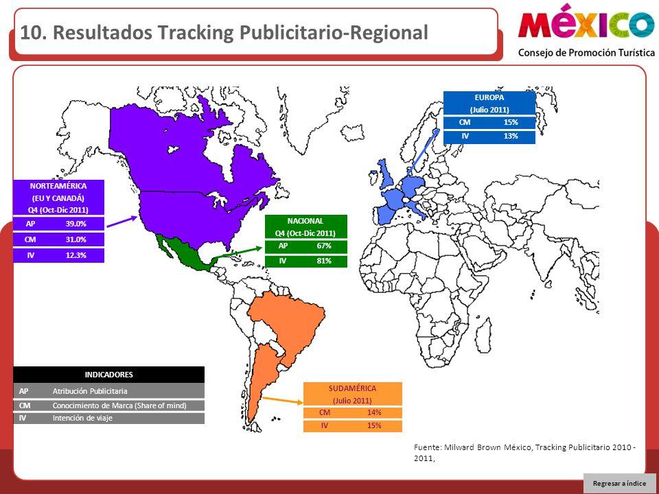 NORTEAMÉRICA (EU Y CANADÁ) Q4 (Oct-Dic 2011) AP39.0% CM31.0% IV12.3% NACIONAL Q4 (Oct-Dic 2011) AP67% IV81% EUROPA (Julio 2011) CM15% IV13% SUDAMÉRICA (Julio 2011) CM14% IV15% 10.