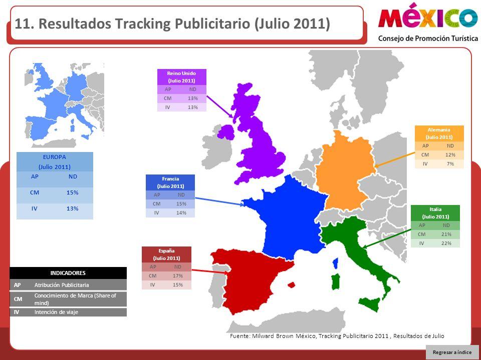 11. Resultados Tracking Publicitario (Julio 2011) EUROPA (Julio 2011) APND CM15% IV13% Fuente: Milward Brown México, Tracking Publicitario 2011, Resul