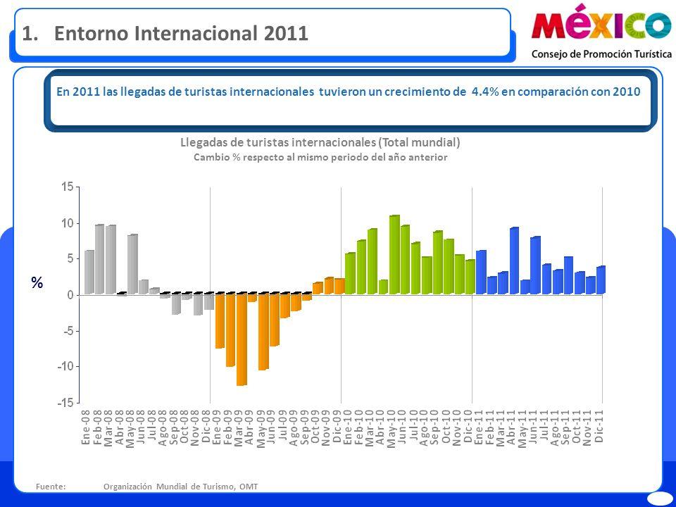 Fuente: Organización Mundial de Turismo, OMT Llegadas de turistas internacionales (Total mundial) Cambio % respecto al mismo periodo del año anterior