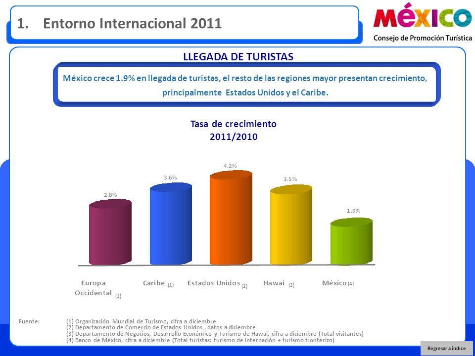 LLEGADA DE TURISTAS Fuente: (1) Organización Mundial de Turismo, cifra a diciembre (2) Departamento de Comercio de Estados Unidos, datos a diciembre (