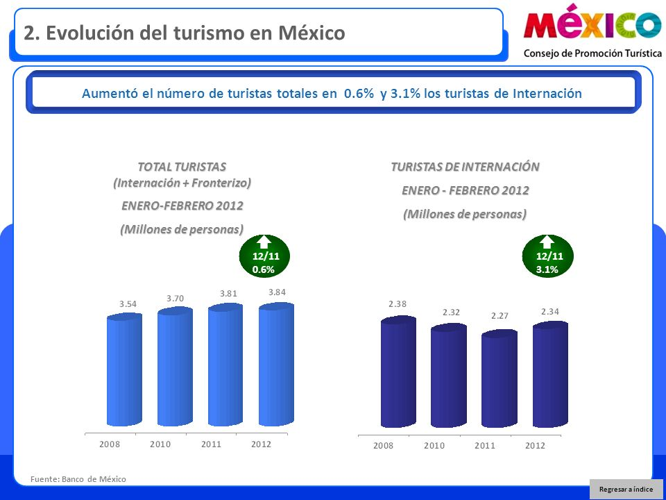 2. Evolución del turismo en México Fuente: Banco de México Aumentó el número de turistas totales en 0.6% y 3.1% los turistas de Internación TOTAL TURI