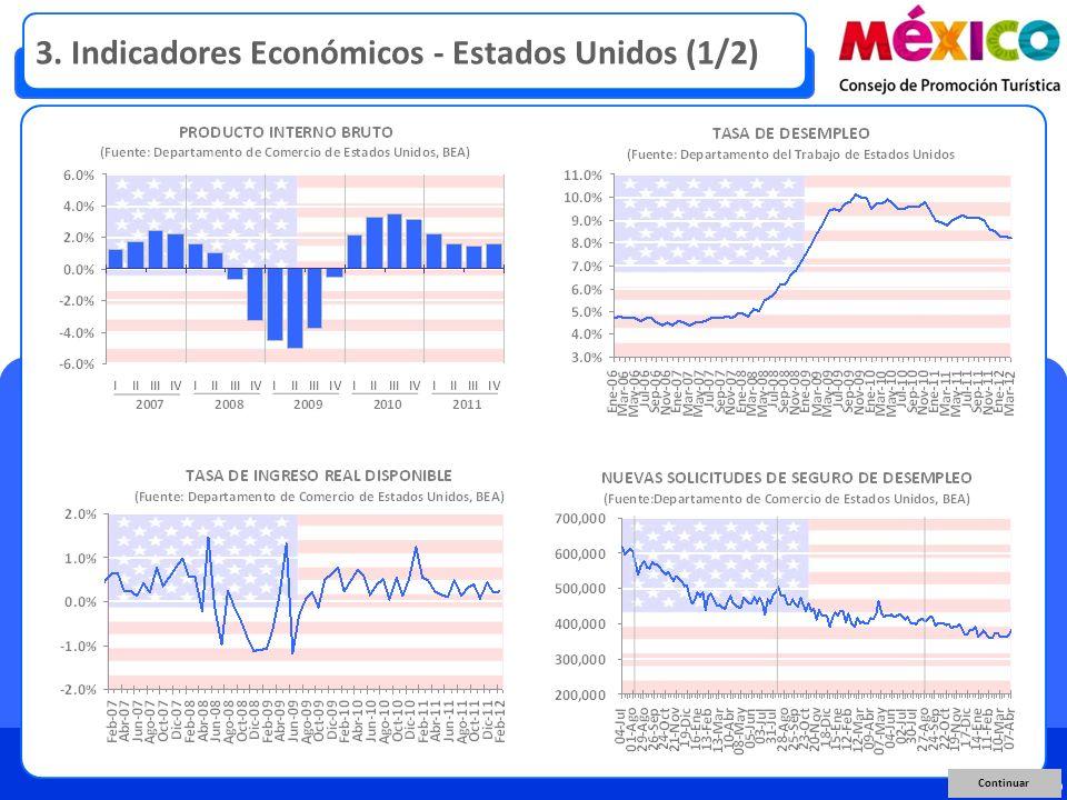 Continuar 3. Indicadores Económicos - Estados Unidos (1/2)