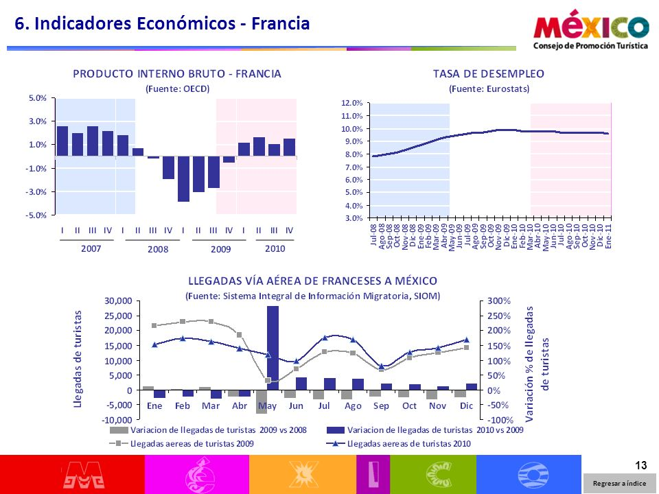 13 6. Indicadores Económicos - Francia Regresar a índice