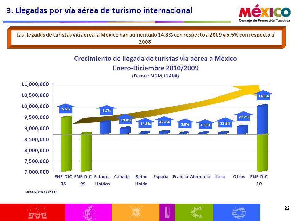 22 Las llegadas de turistas vía aérea a México han aumentado 14.3% con respecto a 2009 y 5.5% con respecto a 2008 3.