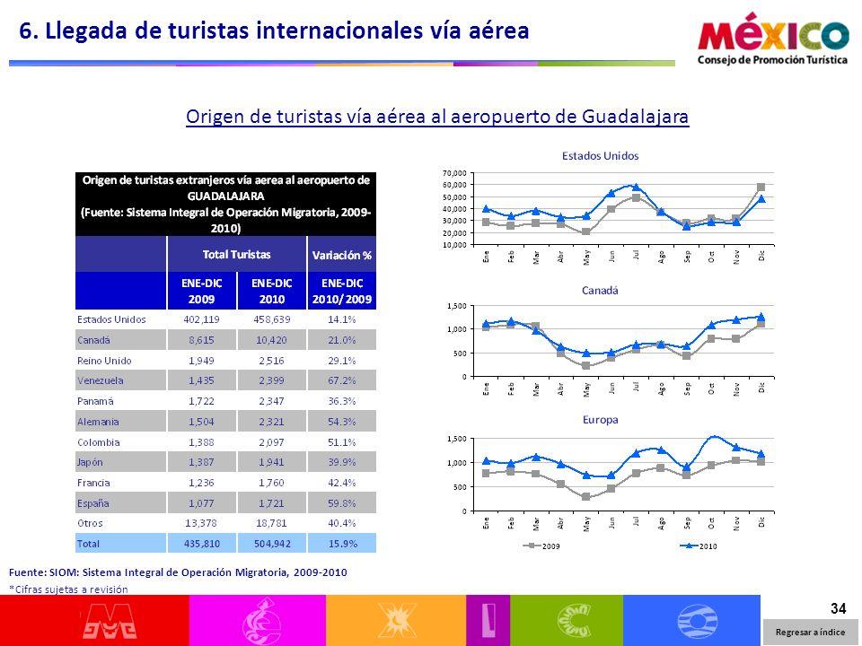 34 Origen de turistas vía aérea al aeropuerto de Guadalajara 6.