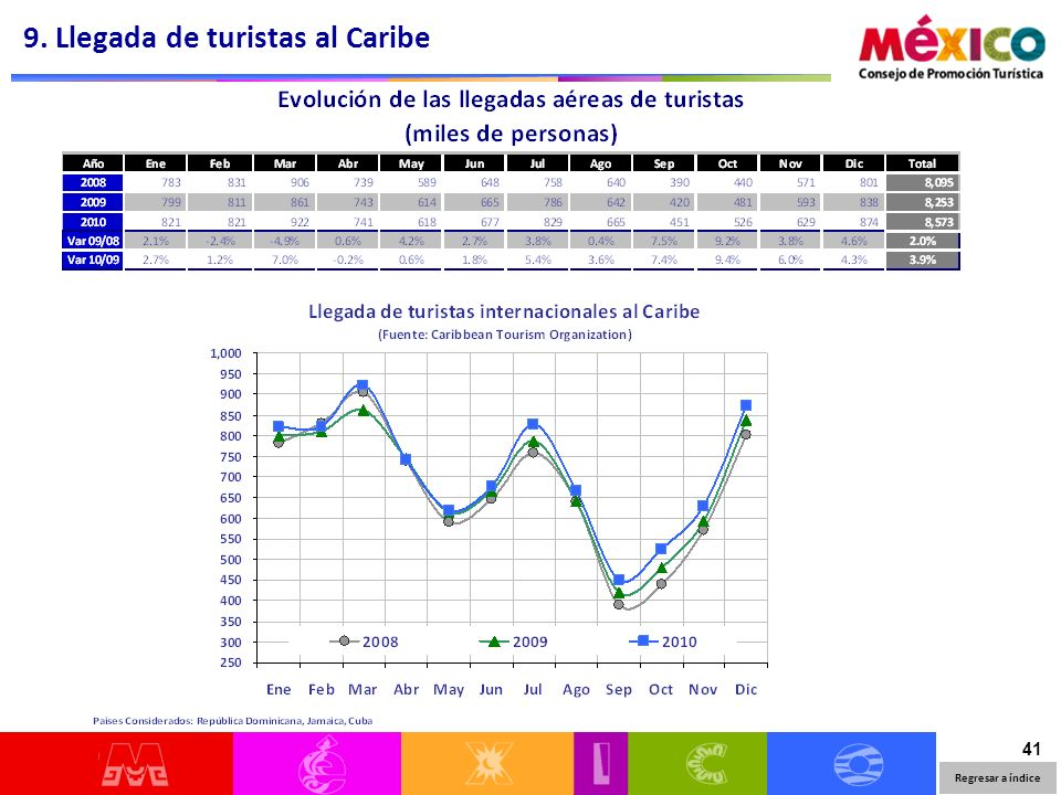 41 9. Llegada de turistas al Caribe Regresar a índice