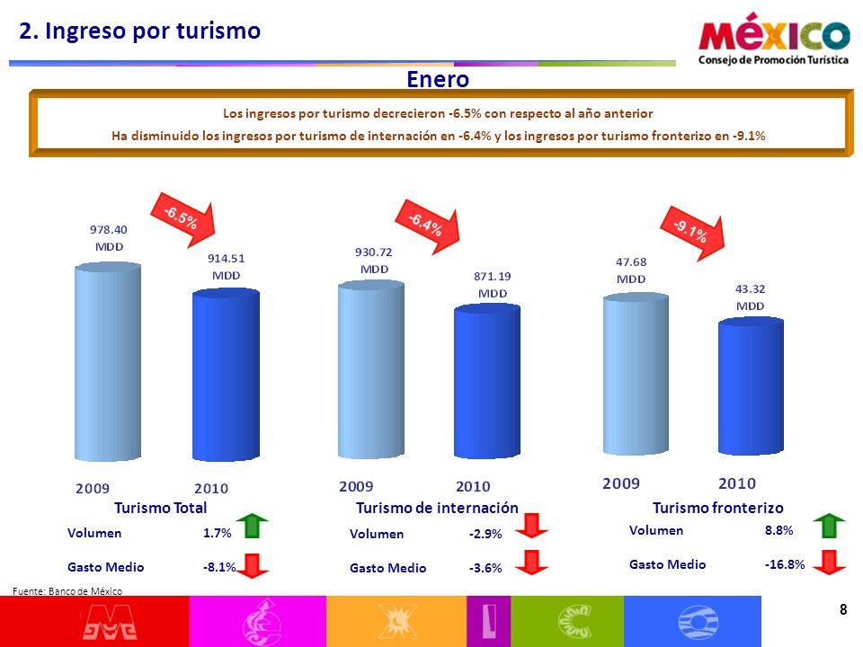 8 Enero Volumen 1.7% Gasto Medio -8.1% Los ingresos por turismo decrecieron -6.5% con respecto al año anterior Ha disminuido los ingresos por turismo de internación en -6.4% y los ingresos por turismo fronterizo en -9.1% Turismo TotalTurismo de internaciónTurismo fronterizo Volumen -2.9% Gasto Medio -3.6% Volumen 8.8% Gasto Medio -16.8% 2.