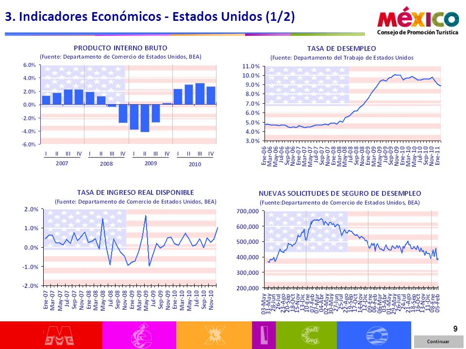 20 LLEGADAS DE TURISMO INTERNACIONAL AÉREO A MÉXICO Enero-diciembre 2010 DISTRIBUCIÓN REGIONAL TASA DE CRECIMIENTO 2010/2009 Todos los mercados presentan crecimiento en el año de 2010 Fuente: SECTUR / DATATUR 2.