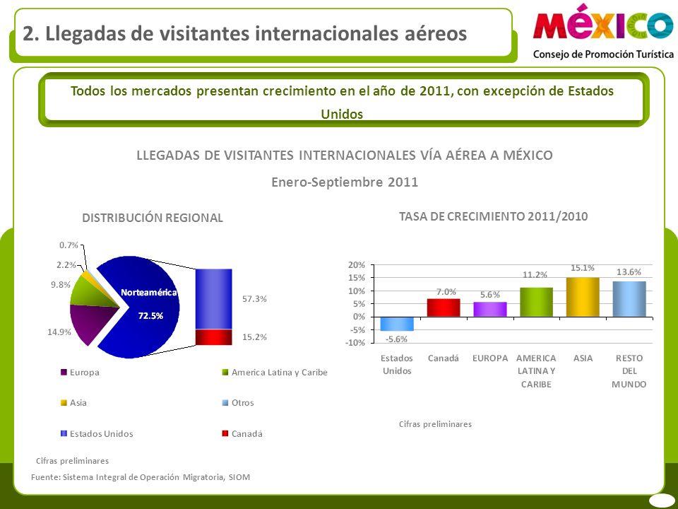 LLEGADAS DE VISITANTES INTERNACIONALES VÍA AÉREA A MÉXICO Enero-Septiembre 2011 DISTRIBUCIÓN REGIONAL TASA DE CRECIMIENTO 2011/2010 Todos los mercados