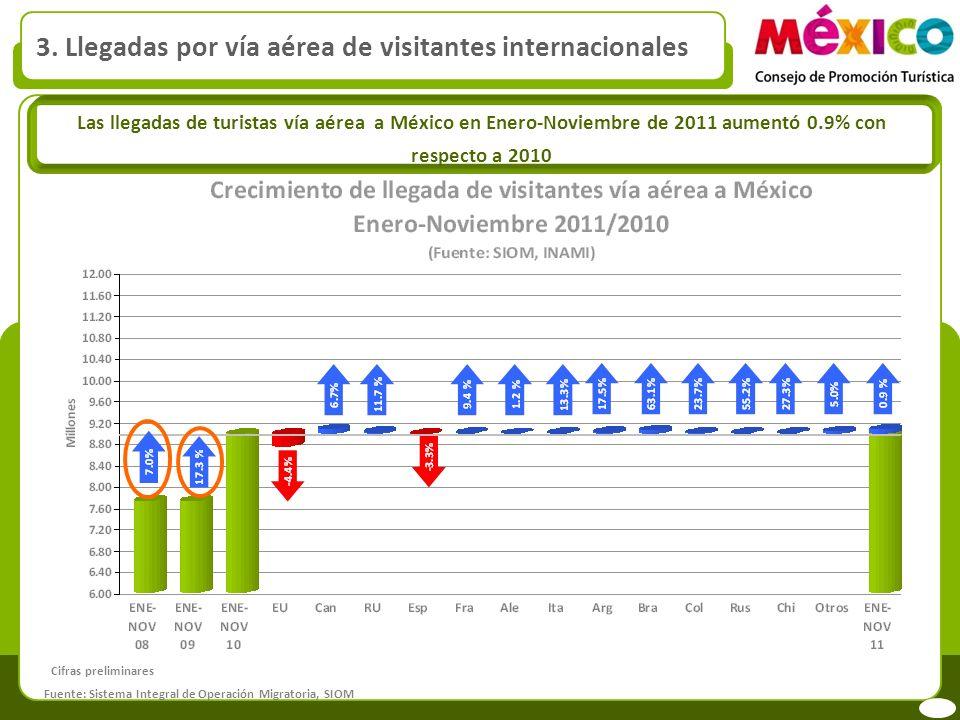 3. Llegadas por vía aérea de visitantes internacionales Las llegadas de turistas vía aérea a México en Enero-Noviembre de 2011 aumentó 0.9% con respec
