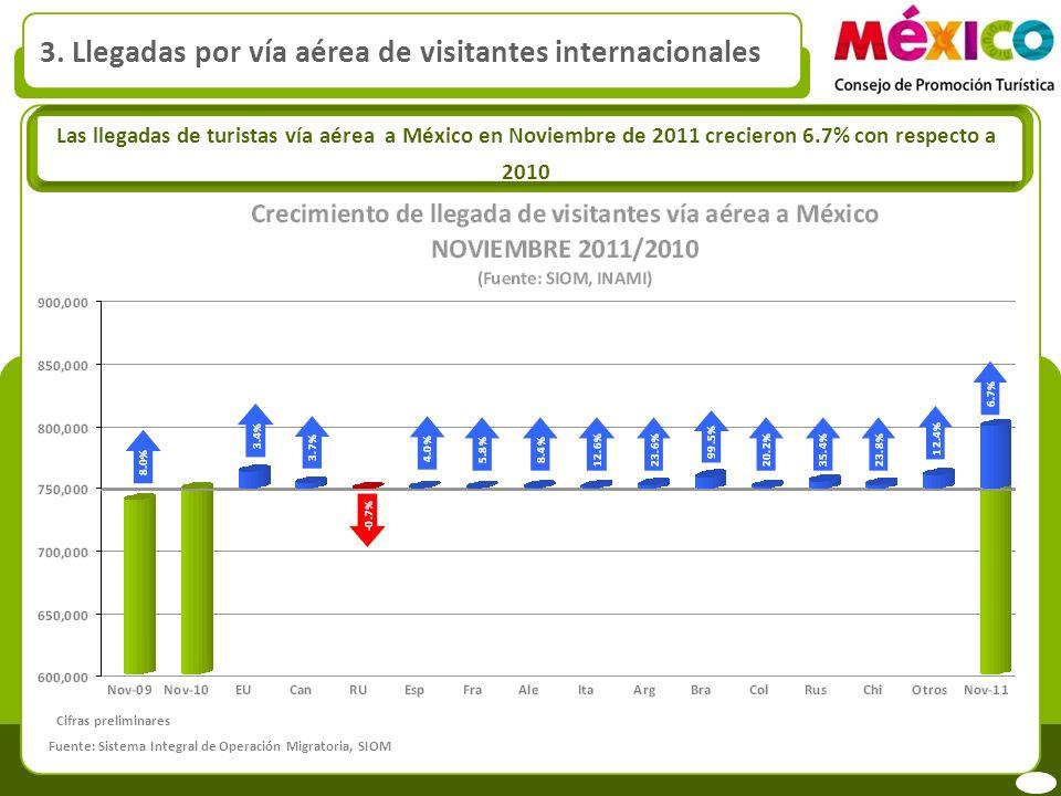 3. Llegadas por vía aérea de visitantes internacionales Las llegadas de turistas vía aérea a México en Noviembre de 2011 crecieron 6.7% con respecto a
