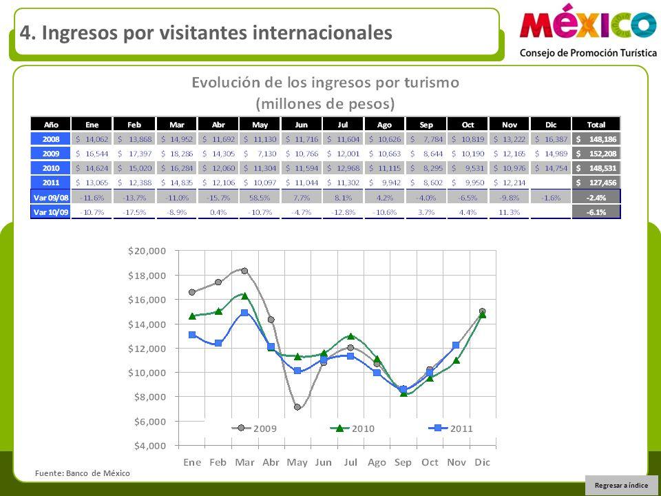 Regresar a índice Fuente: Banco de México 4. Ingresos por visitantes internacionales