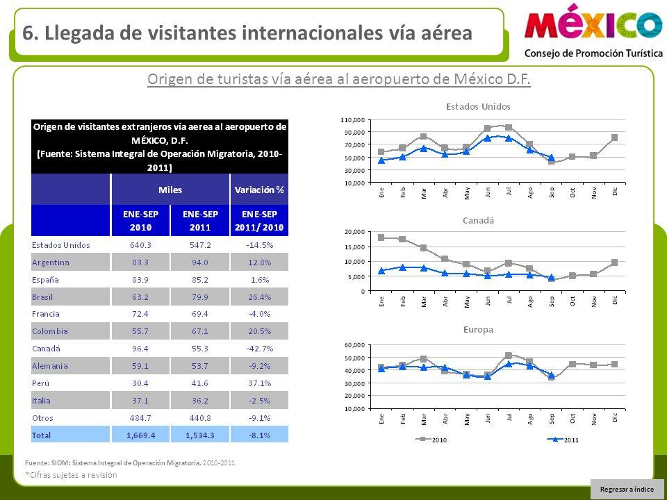 Origen de turistas vía aérea al aeropuerto de México D.F. 6. Llegada de visitantes internacionales vía aérea Regresar a índice *Cifras sujetas a revis