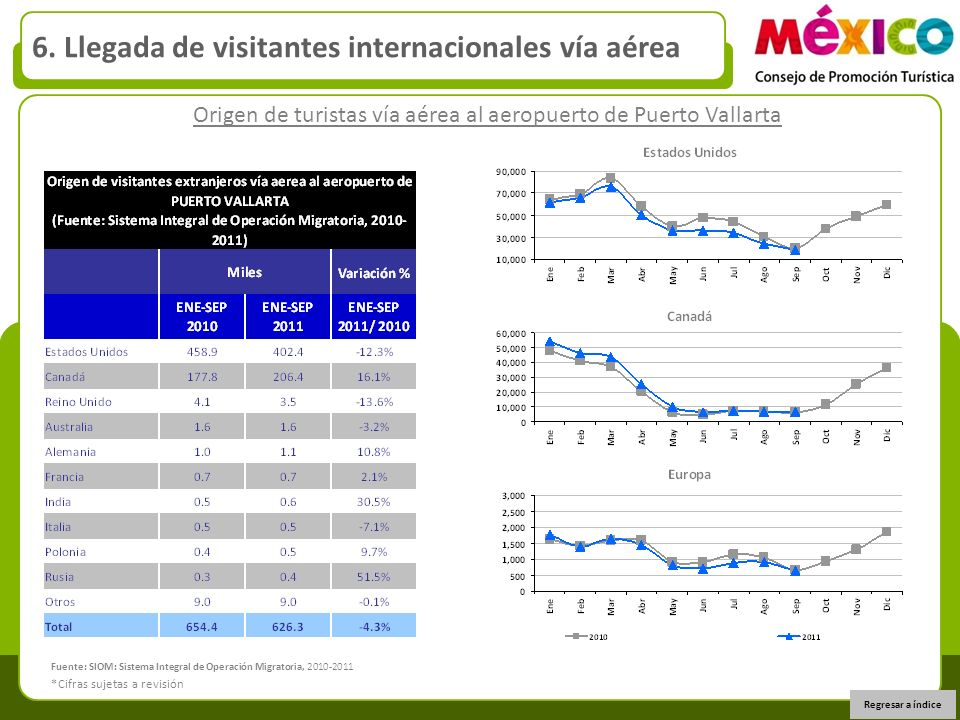 Origen de turistas vía aérea al aeropuerto de Puerto Vallarta 6. Llegada de visitantes internacionales vía aérea Regresar a índice *Cifras sujetas a r