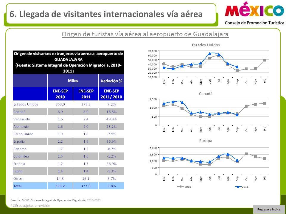 Origen de turistas vía aérea al aeropuerto de Guadalajara 6. Llegada de visitantes internacionales vía aérea Regresar a índice *Cifras sujetas a revis