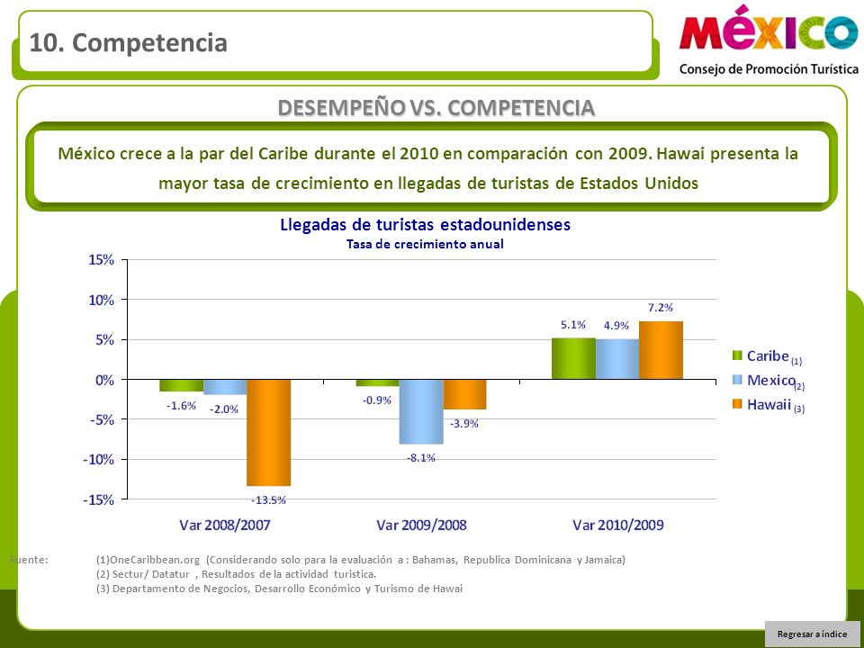 DESEMPEÑO VS. COMPETENCIA Llegadas de turistas estadounidenses Tasa de crecimiento anual México crece a la par del Caribe durante el 2010 en comparaci