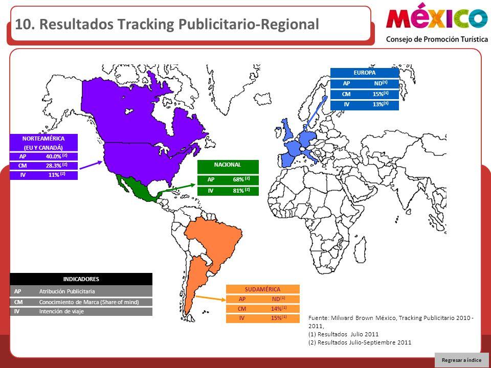 NORTEAMÉRICA (EU Y CANADÁ) AP40.0% (2) CM28.3% (2) IV11% (2) NACIONAL AP68% (2) IV81% (2) EUROPA APND (1) CM15% (1) IV13% (1) SUDAMÉRICA APND (1) CM14