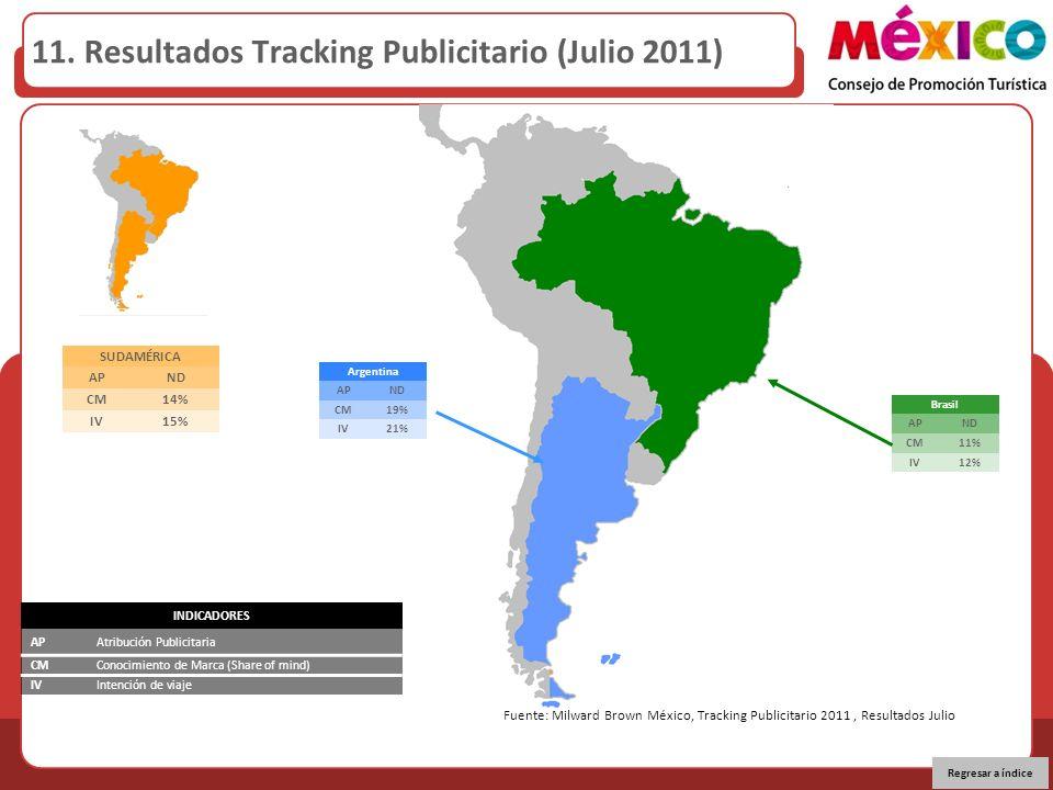 11. Resultados Tracking Publicitario (Julio 2011) Fuente: Milward Brown México, Tracking Publicitario 2011, Resultados Julio INDICADORES APAtribución