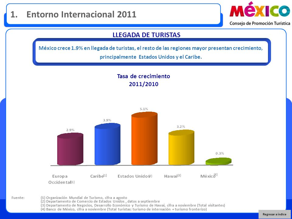 LLEGADA DE TURISTAS Fuente: (1) Organización Mundial de Turismo, cifra a agosto (2) Departamento de Comercio de Estados Unidos, datos a septiembre (3)