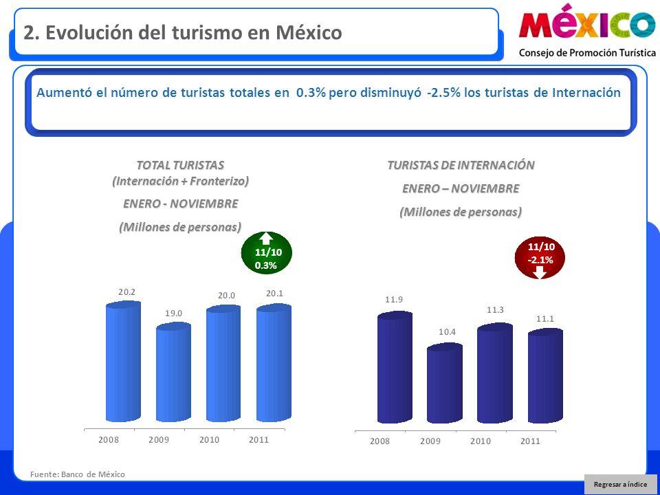 2. Evolución del turismo en México Fuente: Banco de México Aumentó el número de turistas totales en 0.3% pero disminuyó -2.5% los turistas de Internac