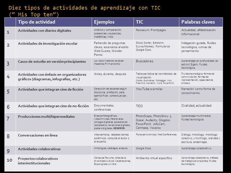 Diez tipos de actividades de aprendizaje con TIC ( Mis Top ten) Tipo de actividadEjemplosTICPalabras claves 1 Actividades con diarios digitales Anális