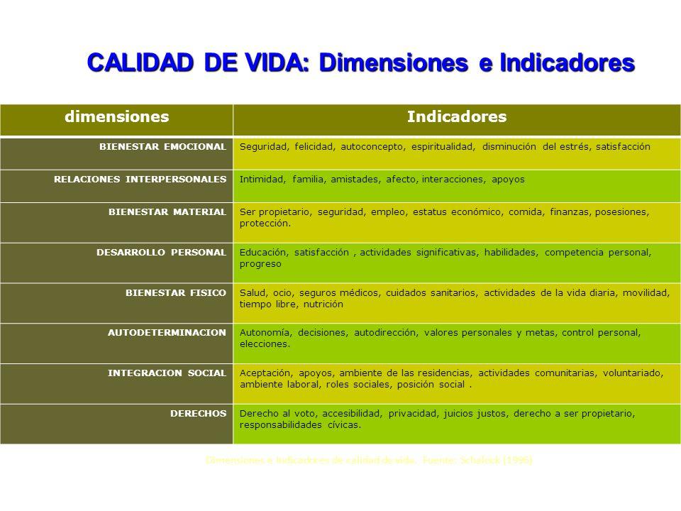 CALIDAD DE VIDA: Dimensiones e Indicadores dimensionesIndicadores BIENESTAR EMOCIONALSeguridad, felicidad, autoconcepto, espiritualidad, disminución d