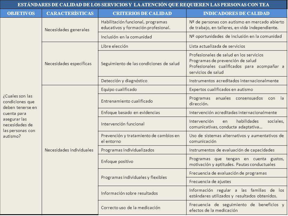 ESTÁNDARES DE CALIDAD DE LOS SERVICIOS Y LA ATENCIÓN QUE REQUIEREN LAS PERSONAS CON TEA OBJETIVOSCARACTERÍSTICASCRITERIOS DE CALIDADINDICADORES DE CAL