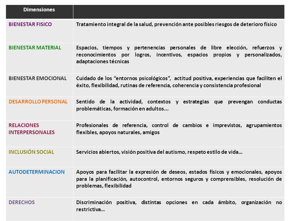 Dimensiones BIENESTAR FISICOTratamiento integral de la salud, prevención ante posibles riesgos de deterioro físico BIENESTAR MATERIALEspacios, tiempos